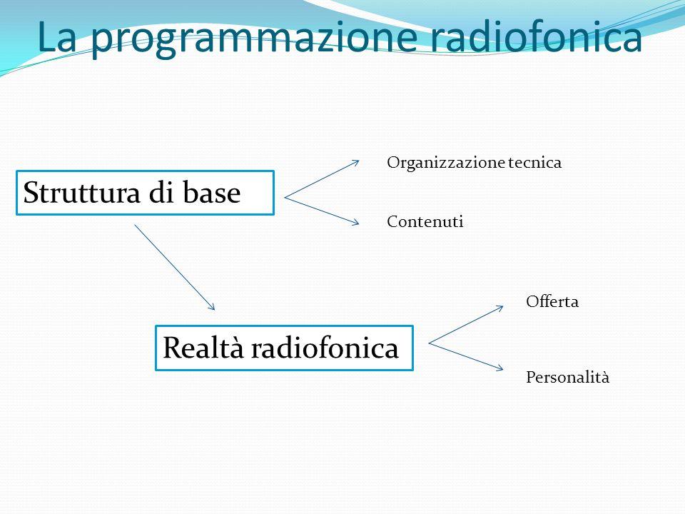 La programmazione radiofonica Struttura di base Realtà radiofonica Organizzazione tecnica Contenuti Offerta Personalità