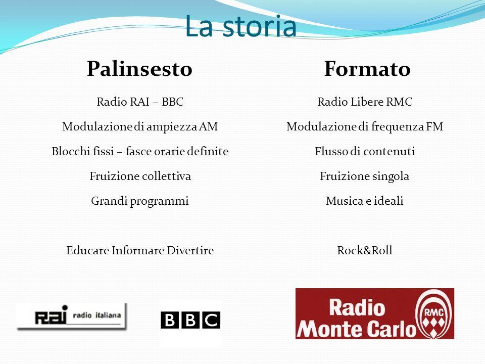 La storia Radio RAI – BBC Modulazione di ampiezza AM Blocchi fissi – fasce orarie definite Fruizione collettiva Grandi programmi Educare Informare Div