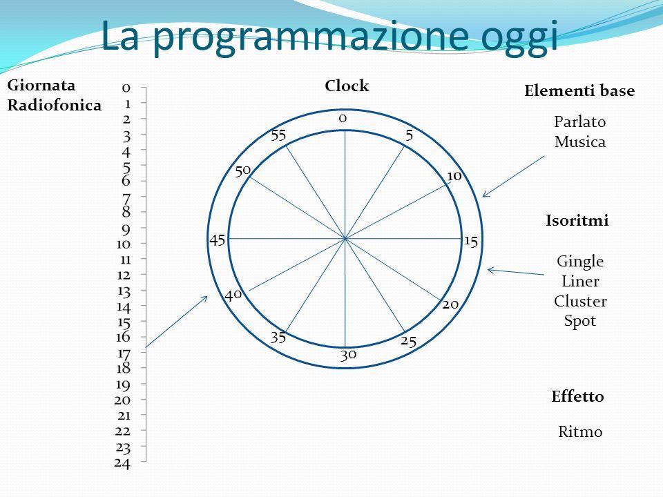 La programmazione oggi Parlato Musica Gingle Liner Cluster Spot Ritmo 0 30 20 50 15 40 10 45 5 35 25 55 Giornata Radiofonica Clock Elementi base Isori