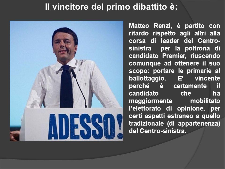 Il vincitore del primo dibattito è: Matteo Renzi, è partito con ritardo rispetto agli altri alla corsa di leader del Centro- sinistra per la poltrona di candidato Premier, riuscendo comunque ad ottenere il suo scopo: portare le primarie al ballottaggio.