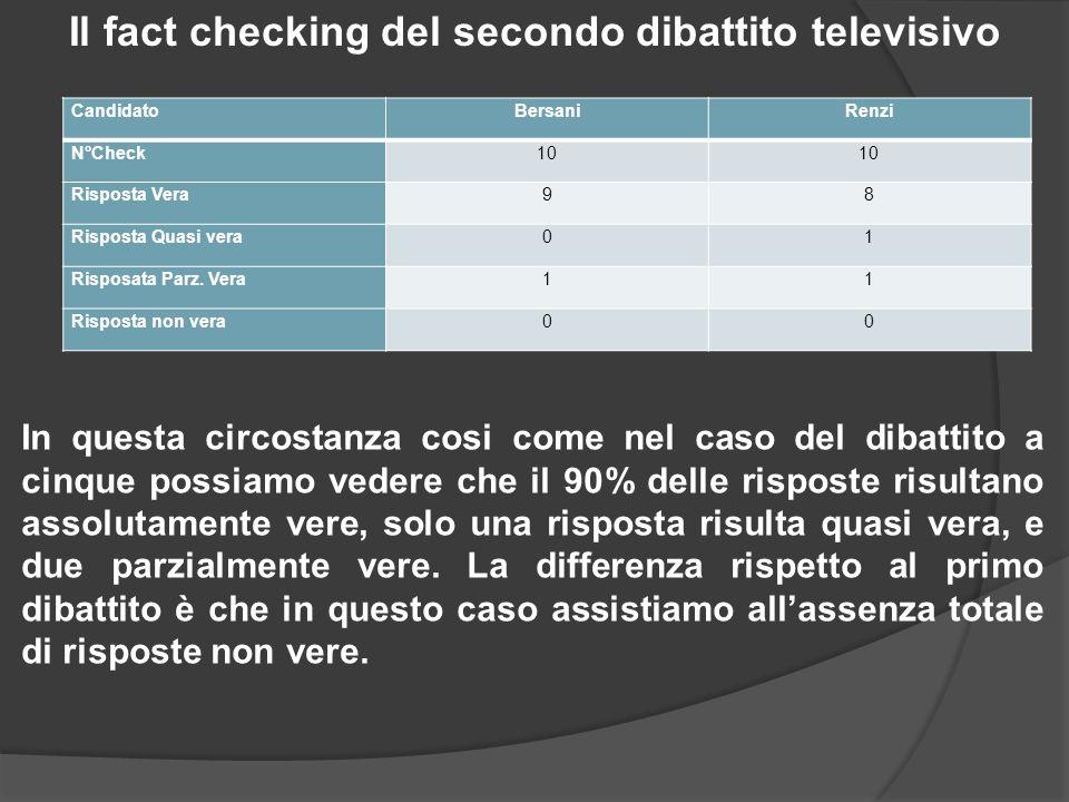 Il fact checking del secondo dibattito televisivo CandidatoBersaniRenzi N°Check10 Risposta Vera98 Risposta Quasi vera01 Risposata Parz.