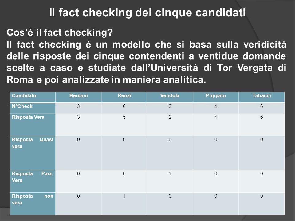Il fact checking dei cinque candidati Cosè il fact checking? Il fact checking è un modello che si basa sulla veridicità delle risposte dei cinque cont