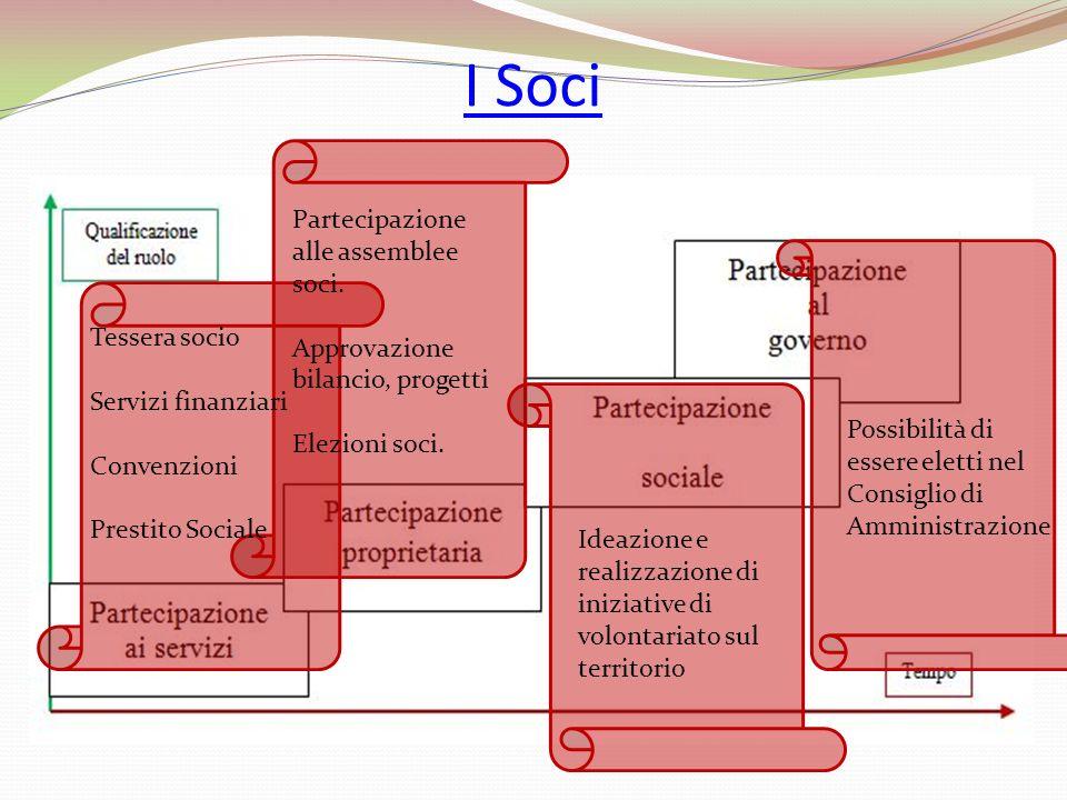 Tessera socio Servizi finanziari Convenzioni Prestito Sociale Ideazione e realizzazione di iniziative di volontariato sul territorio Possibilità di es