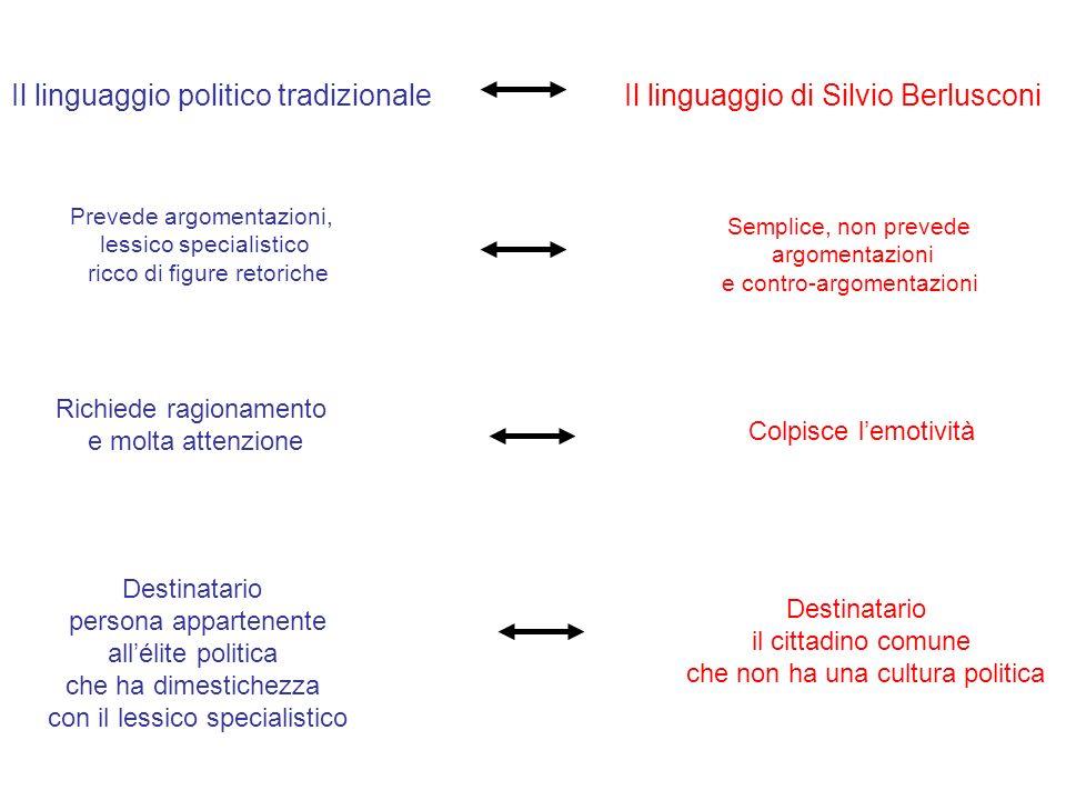 Il linguaggio di Silvio Berlusconi Colpisce lemotività Semplice, non prevede argomentazioni e contro-argomentazioni Destinatario il cittadino comune c