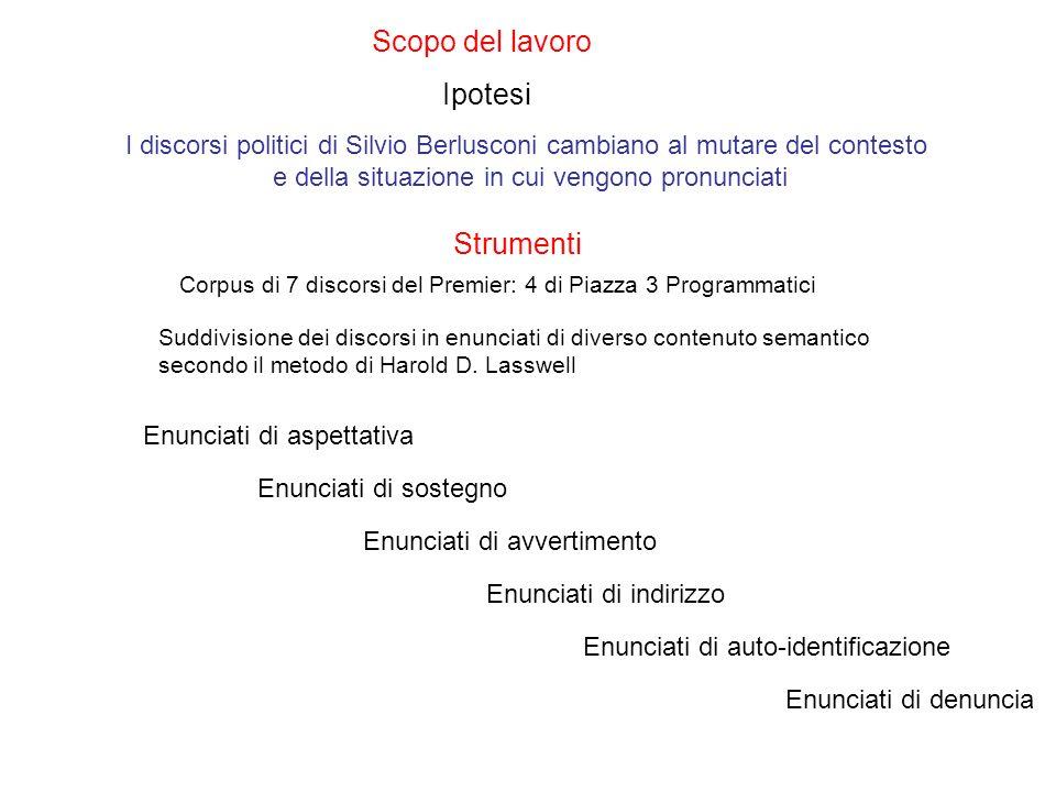 I discorsi politici di Silvio Berlusconi cambiano al mutare del contesto e della situazione in cui vengono pronunciati Scopo del lavoro Ipotesi Strumenti Corpus di 7 discorsi del Premier: 4 di Piazza 3 Programmatici Suddivisione dei discorsi in enunciati di diverso contenuto semantico secondo il metodo di Harold D.