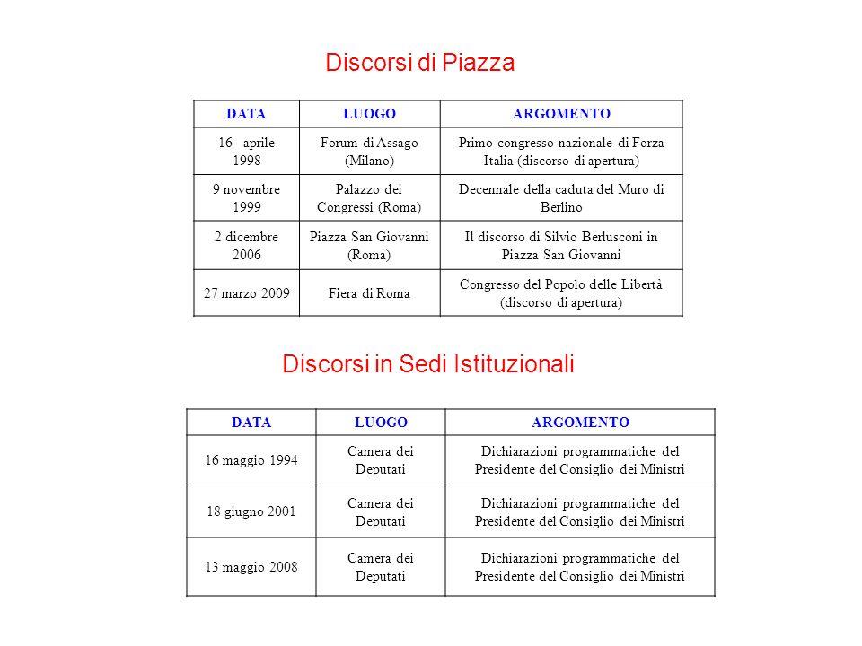 DATALUOGOARGOMENTO 16 aprile 1998 Forum di Assago (Milano) Primo congresso nazionale di Forza Italia (discorso di apertura) 9 novembre 1999 Palazzo de