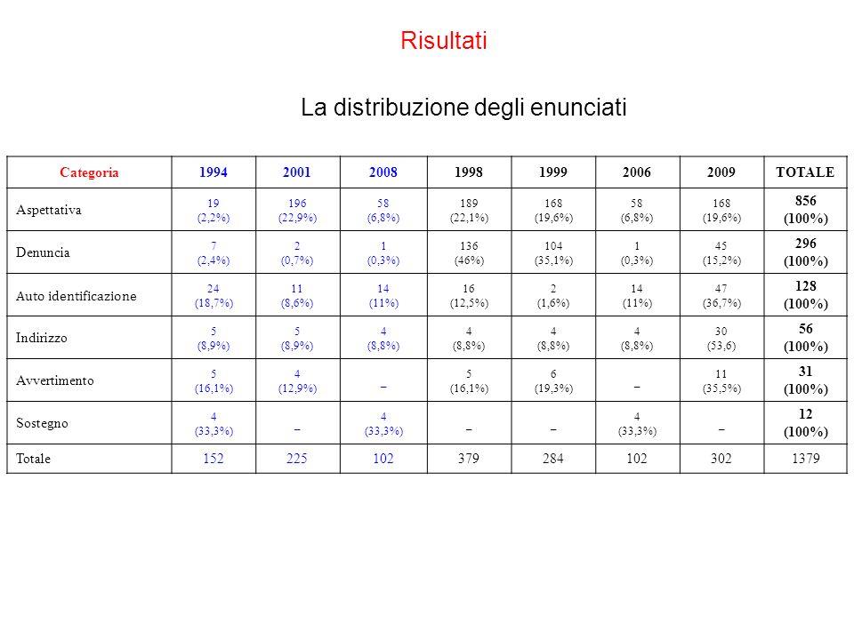 La distribuzione degli enunciati Categoria1994200120081998199920062009TOTALE Aspettativa 19 (2,2%) 196 (22,9%) 58 (6,8%) 189 (22,1%) 168 (19,6%) 58 (6,8%) 168 (19,6%) 856 (100%) Denuncia 7 (2,4%) 2 (0,7%) 1 (0,3%) 136 (46%) 104 (35,1%) 1 (0,3%) 45 (15,2%) 296 (100%) Auto identificazione 24 (18,7%) 11 (8,6%) 14 (11%) 16 (12,5%) 2 (1,6%) 14 (11%) 47 (36,7%) 128 (100%) Indirizzo 5 (8,9%) 5 (8,9%) 4 (8,8%) 4 (8,8%) 4 (8,8%) 4 (8,8%) 30 (53,6) 56 (100%) Avvertimento 5 (16,1%) 4 (12,9%) _ 5 (16,1%) 6 (19,3%) _ 11 (35,5%) 31 (100%) Sostegno 4 (33,3%) _ 4 (33,3%) __ 4 (33,3%) _ 12 (100%) Totale1522251023792841023021379 Risultati