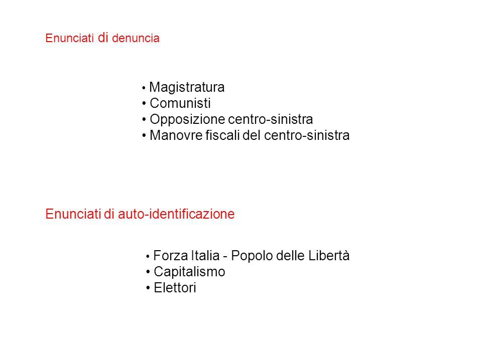 Enunciati di denuncia Categoria1994200120081998199920062009TOTALE Opposizione centrosinistra 8 (5,1%) 1 (0,6%) _ 38 (24,5%) 34 (21,5%) 30 (1,9%) 47 (29,7%) 158 (100%) Magistratura 1 (2%) 1 (2%) 1 (2%) 34 (68%) 9 (18%) _ 4 (8%) 50 (100%) Comunisti___ 12 (26,1%) 20 (43,5%) 1 (2,2%) 13 (28,3%) 46 (100%) Fisco 2 (8,7%) _ 2 (8,7%) 6 (26,1%) 4 (17,4%) 7 (30,4%) 2 (8,7%) 23 (100%) Totale1123906738104277