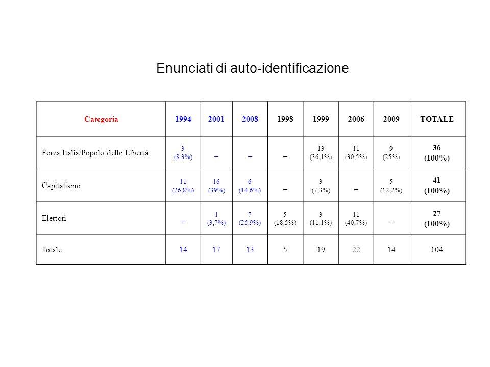 Enunciati di auto-identificazione Categoria1994200120081998199920062009TOTALE Forza Italia/Popolo delle Libertà 3 (8,3%) ___ 13 (36,1%) 11 (30,5%) 9 (25%) 36 (100%) Capitalismo 11 (26,8%) 16 (39%) 6 (14,6%) _ 3 (7,3%) _ 5 (12,2%) 41 (100%) Elettori_ 1 (3,7%) 7 (25,9%) 5 (18,5%) 3 (11,1%) 11 (40,7%) _ 27 (100%) Totale1417135192214104