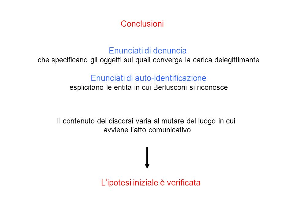 Conclusioni Enunciati di denuncia che specificano gli oggetti sui quali converge la carica delegittimante Enunciati di auto-identificazione esplicitano le entità in cui Berlusconi si riconosce Il contenuto dei discorsi varia al mutare del luogo in cui avviene latto comunicativo Lipotesi iniziale è verificata