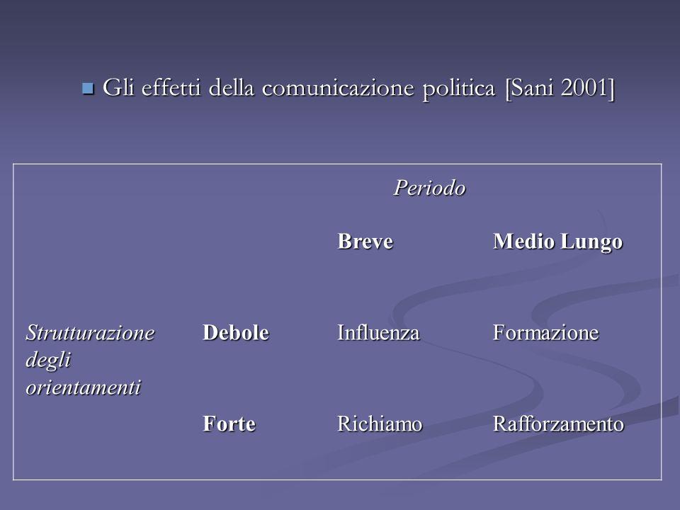 Gli effetti della comunicazione politica [Sani 2001] Gli effetti della comunicazione politica [Sani 2001] Periodo Periodo Breve Medio Lungo Strutturaz