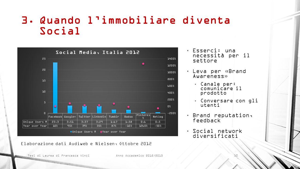 Anno Accademico 2012/2013 Tesi di Laurea di Francesca Vinci 3.Quando limmobiliare diventa Social Esserci: una necessità per il settore Leva per «Brand