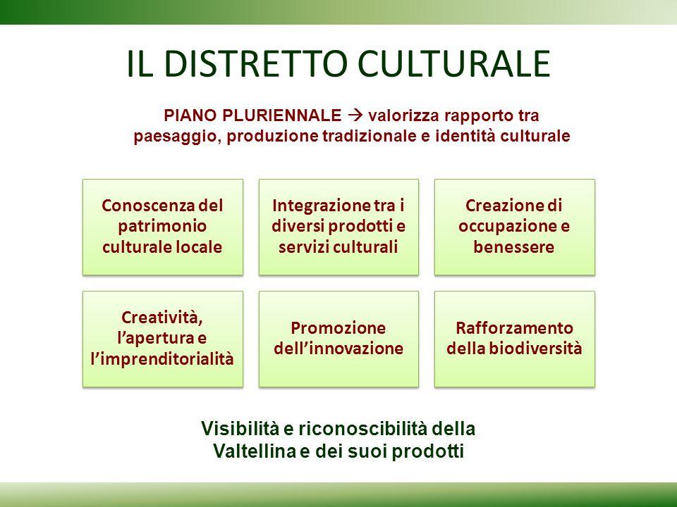 IL DISTRETTO CULTURALE Conoscenza del patrimonio culturale locale Integrazione tra i diversi prodotti e servizi culturali Creazione di occupazione e b
