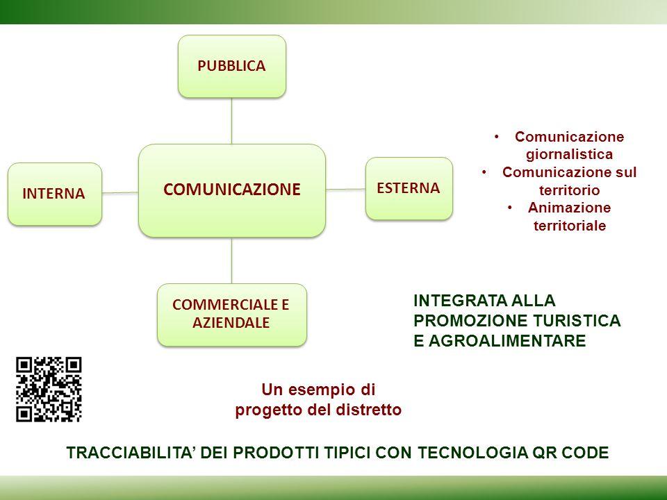 INTEGRATA ALLA PROMOZIONE TURISTICA E AGROALIMENTARE Comunicazione giornalistica Comunicazione sul territorio Animazione territoriale COMUNICAZIONE PU