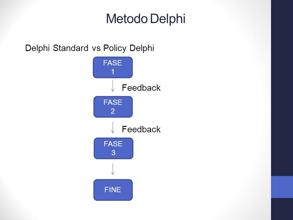 Delphi Standard vs Policy Delphi FASE 1 FASE 2 FASE 3 FINE Feedback Metodo Delphi