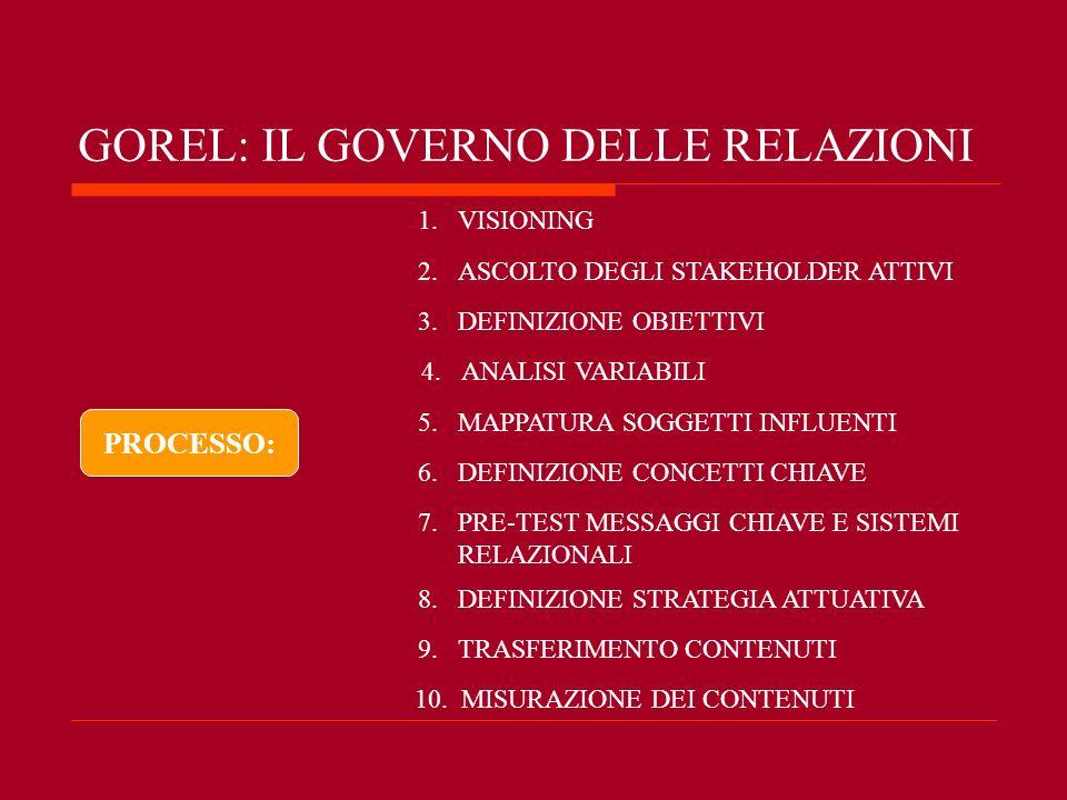 GOREL: IL GOVERNO DELLE RELAZIONI 1.VISIONING 2.ASCOLTO DEGLI STAKEHOLDER ATTIVI PROCESSO: 3.DEFINIZIONE OBIETTIVI 4.ANALISI VARIABILI 5.MAPPATURA SOG