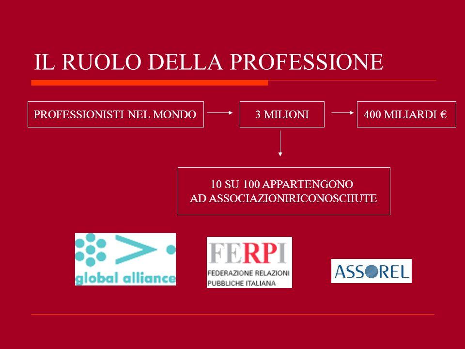 IL RUOLO DELLA PROFESSIONE PROFESSIONISTI NEL MONDO3 MILIONI400 MILIARDI 10 SU 100 APPARTENGONO AD ASSOCIAZIONIRICONOSCIIUTE
