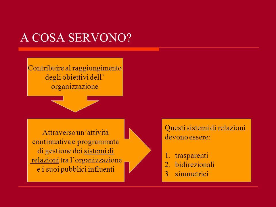 A COSA SERVONO? Contribuire al raggiungimento degli obiettivi dell organizzazione Attraverso unattività continuativa e programmata di gestione dei sis