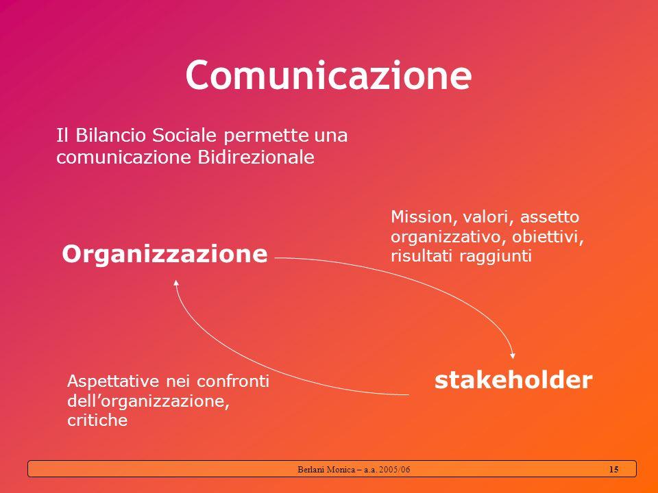 Berlani Monica – a.a. 2005/06 14 STAKEHOLDER imprese non profit gli amministratori; i collaboratori e i soci; i volontari; il mercato; gli utenti dei