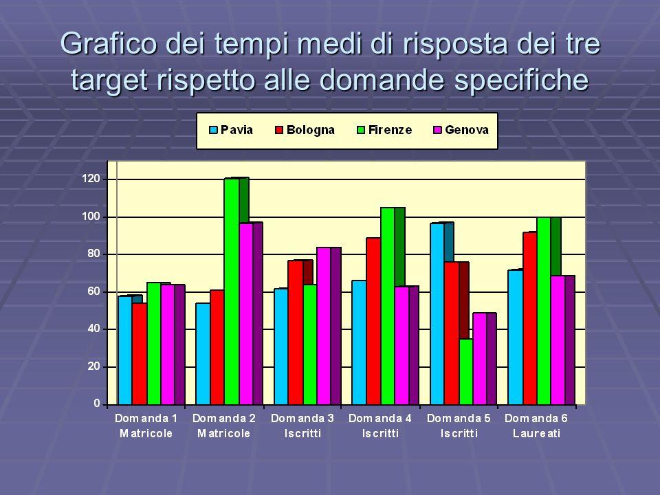 Grafico dei tempi medi di risposta dei tre target rispetto alle domande specifiche