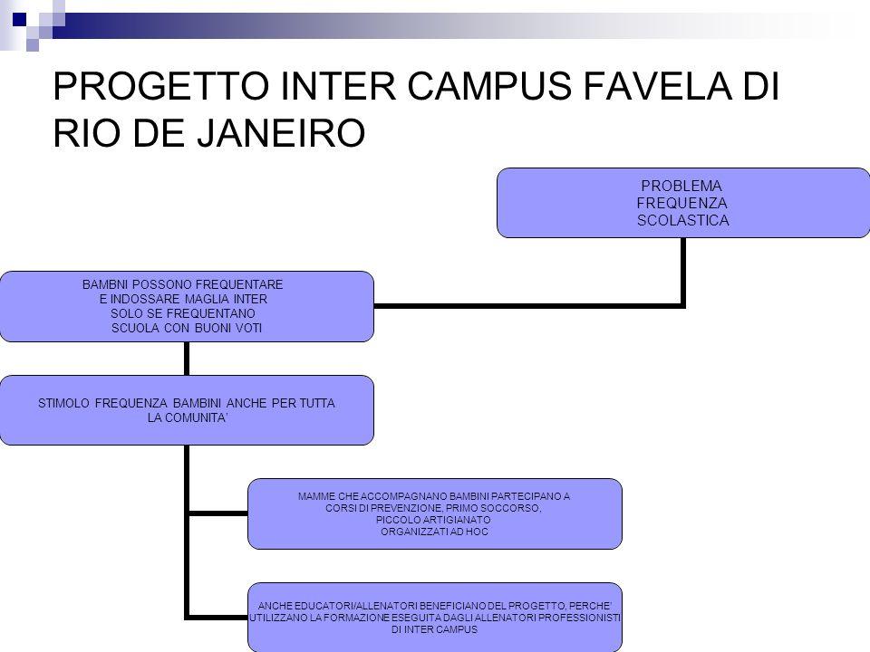 PROGETTO INTER CAMPUS FAVELA DI RIO DE JANEIRO PROBLEMA FREQUENZA SCOLASTICA BAMBNI POSSONO FREQUENTARE E INDOSSARE MAGLIA INTER SOLO SE FREQUENTANO S