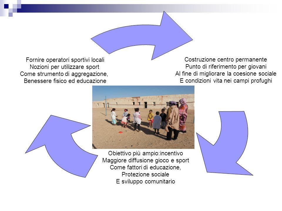 Costruzione centro permanente Punto di riferimento per giovani Al fine di migliorare la coesione sociale E condizioni vita nei campi profughi Obiettiv