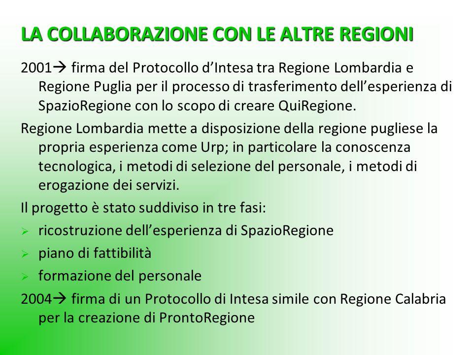 LA COLLABORAZIONE CON LE ALTRE REGIONI 2001 firma del Protocollo dIntesa tra Regione Lombardia e Regione Puglia per il processo di trasferimento delle