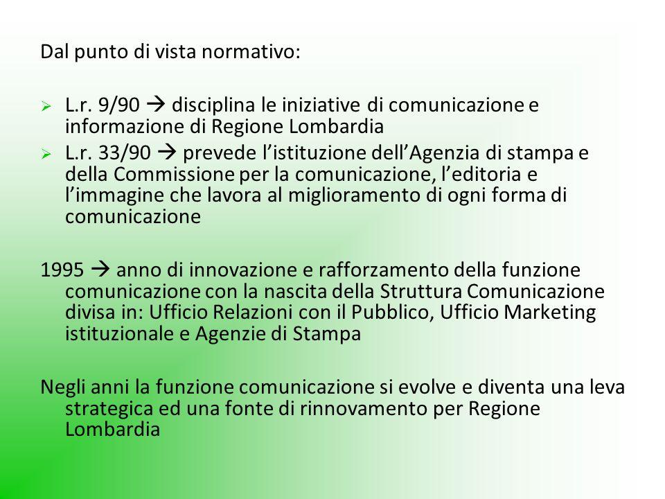 Dal punto di vista normativo: L.r. 9/90 disciplina le iniziative di comunicazione e informazione di Regione Lombardia L.r. 33/90 prevede listituzione