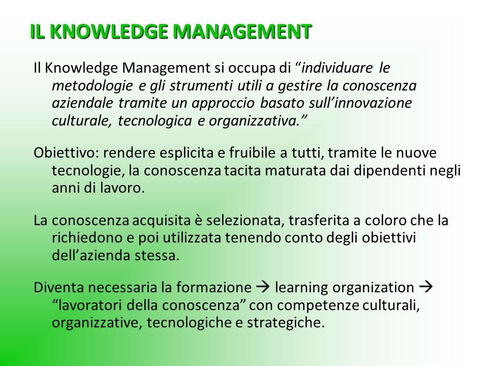 IL KNOWLEDGE MANAGEMENT Il Knowledge Management si occupa di individuare le metodologie e gli strumenti utili a gestire la conoscenza aziendale tramit