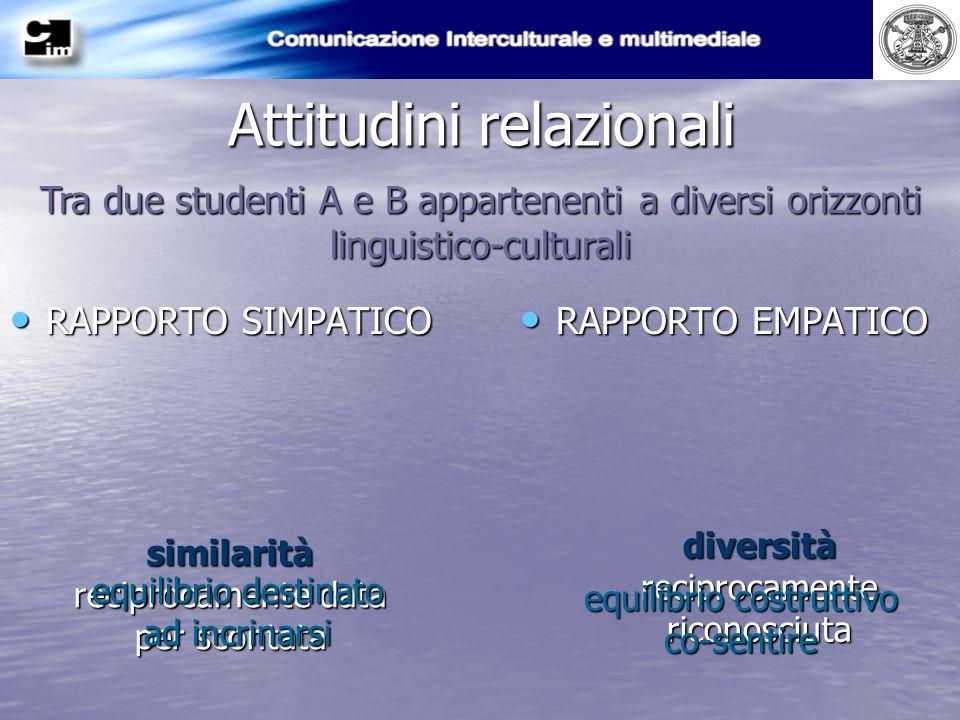 Attitudini relazionali RAPPORTO SIMPATICO RAPPORTO SIMPATICO RAPPORTO EMPATICO RAPPORTO EMPATICO Tra due studenti A e B appartenenti a diversi orizzon
