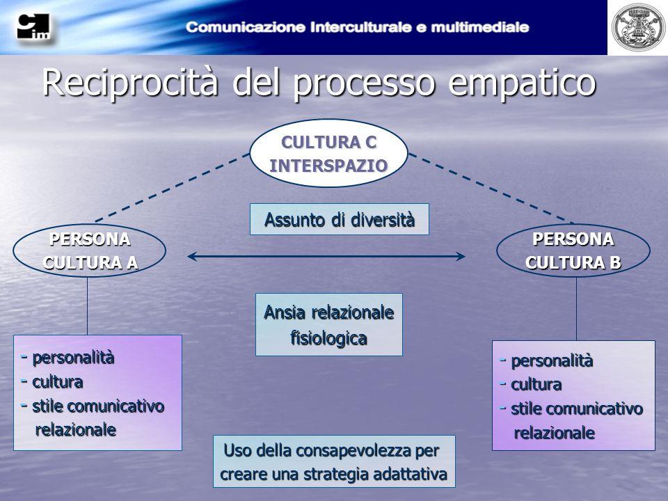 Reciprocità del processo empatico PERSONA CULTURA A PERSONA CULTURA B CULTURA C INTERSPAZIO Assunto di diversità Ansia relazionale fisiologica Uso del