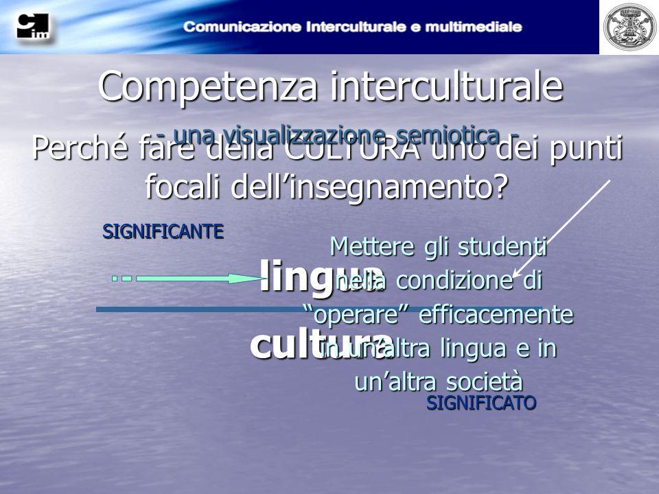 Competenza interculturale SIGNIFICANTE SIGNIFICATO lingua cultura Perché fare della CULTURA uno dei punti focali dellinsegnamento? Mettere gli student