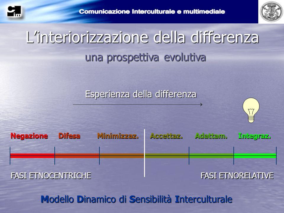 Linteriorizzazione della differenza una prospettiva evolutiva Esperienza della differenza FASI ETNOCENTRICHE FASI ETNORELATIVE Negazione Difesa Minimi