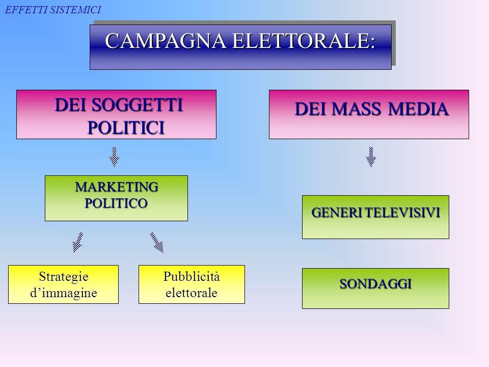 CAMPAGNA ELETTORALE: DEI SOGGETTI POLITICI DEI SOGGETTI POLITICI DEI MASS MEDIA DEI MASS MEDIA MARKETING POLITICO Pubblicità elettorale Strategie dimm