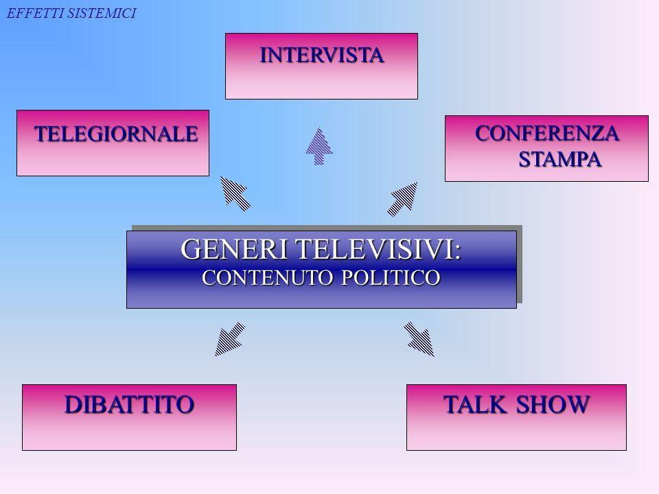 GENERI TELEVISIVI: CONTENUTO POLITICO GENERI TELEVISIVI: CONTENUTO POLITICO TELEGIORNALE TELEGIORNALE CONFERENZA STAMPA INTERVISTA TALK SHOW DIBATTITO EFFETTI SISTEMICI