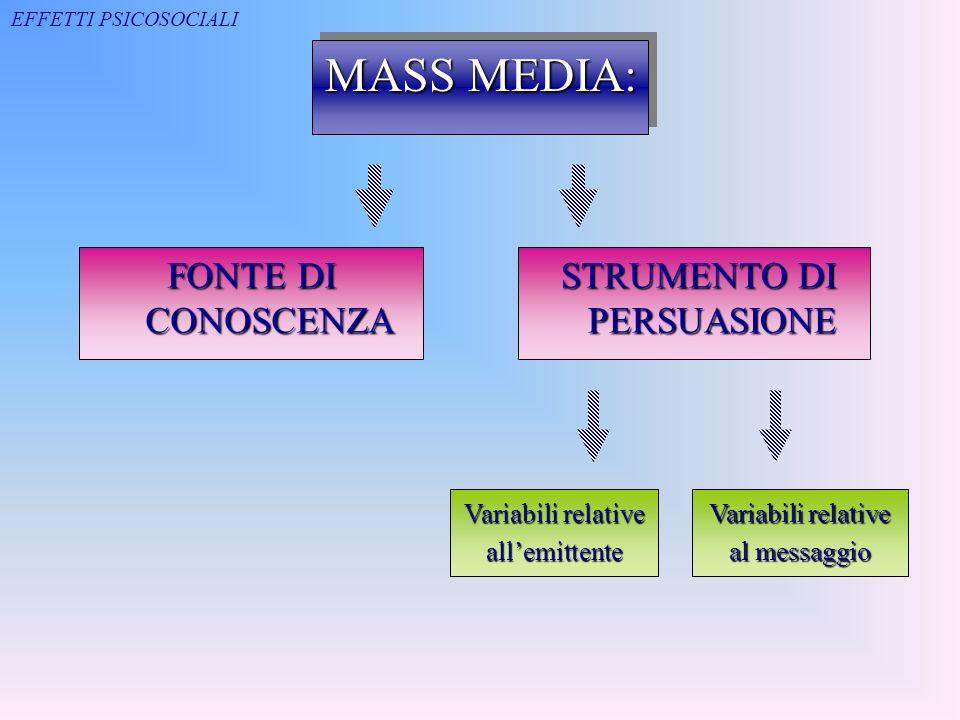 MASS MEDIA: FONTE DI CONOSCENZA STRUMENTO DI PERSUASIONE STRUMENTO DI PERSUASIONE Variabili relative allemittente Variabili relative al messaggio EFFE