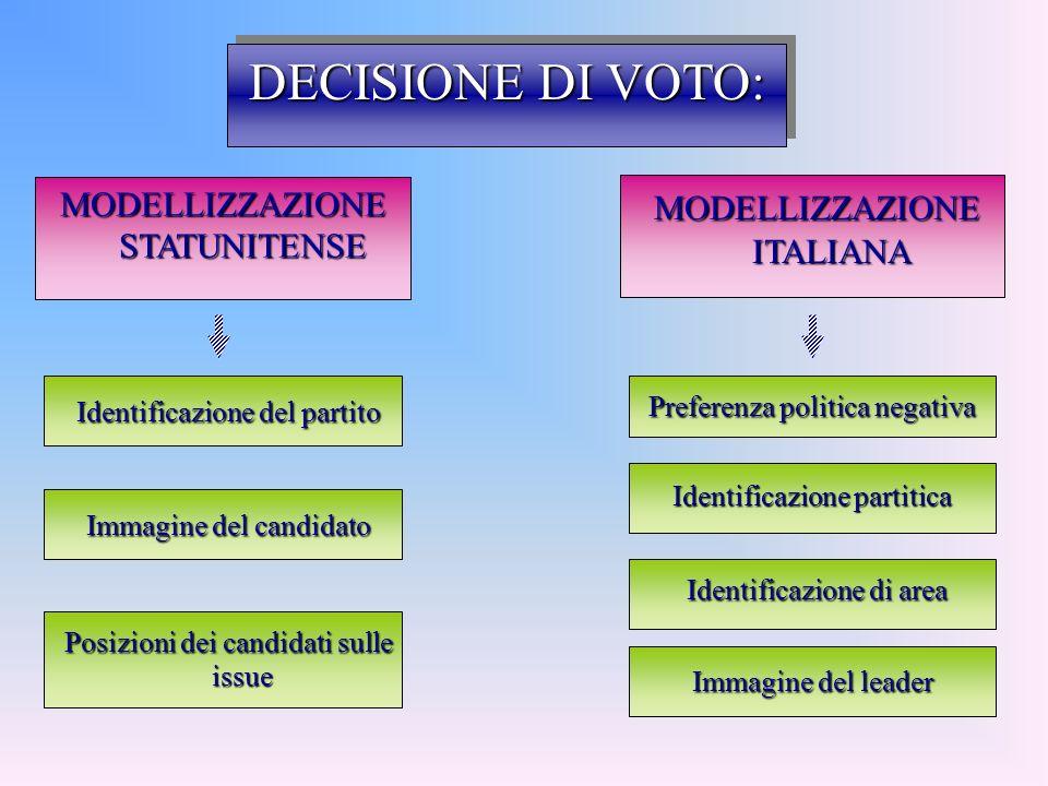 DECISIONE DI VOTO: MODELLIZZAZIONE STATUNITENSE MODELLIZZAZIONE ITALIANA MODELLIZZAZIONE ITALIANA Immagine del leader Identificazione di area Identificazione di area Identificazione partitica Preferenza politica negativa Posizioni dei candidati sulle issue Posizioni dei candidati sulle issue Immagine del candidato Immagine del candidato Identificazione del partito Identificazione del partito