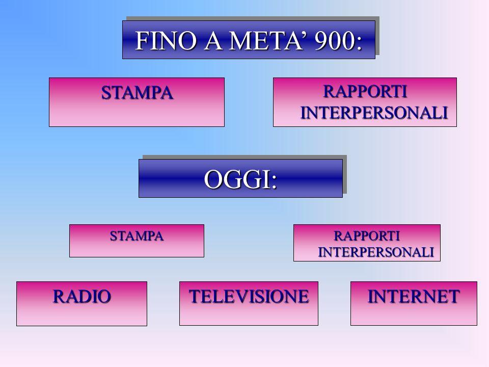 FINO A META 900: RAPPORTI INTERPERSONALI OGGI:OGGI: RADIOTELEVISIONEINTERNET STAMPA STAMPA