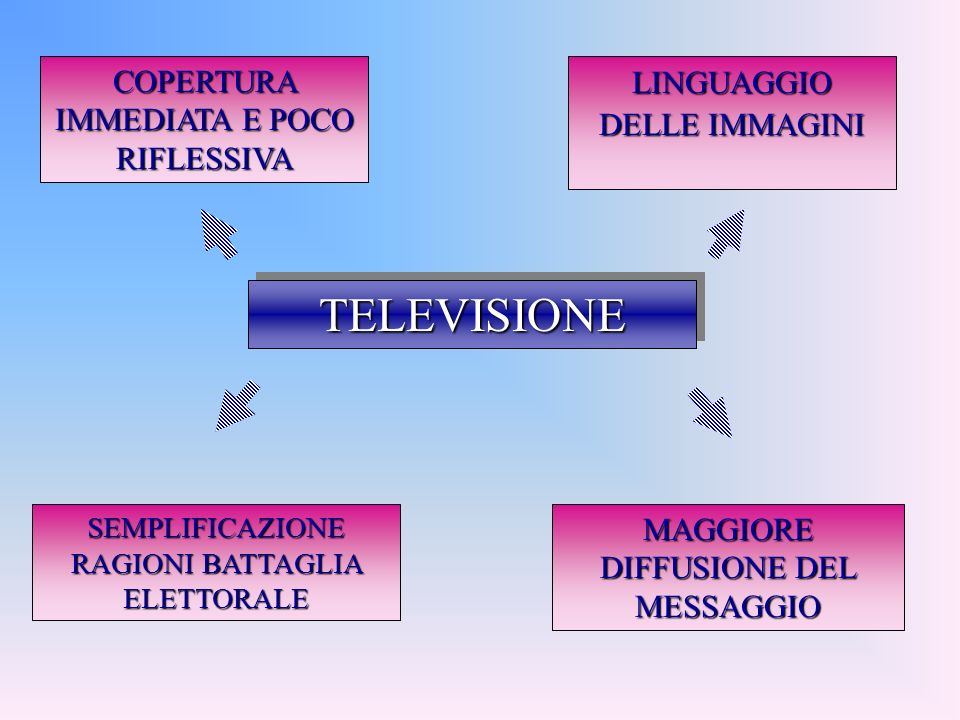 TELEVISIONETELEVISIONE COPERTURA IMMEDIATA E POCO RIFLESSIVA LINGUAGGIO DELLE IMMAGINI SEMPLIFICAZIONE RAGIONI BATTAGLIA ELETTORALE MAGGIORE DIFFUSIONE DEL MESSAGGIO