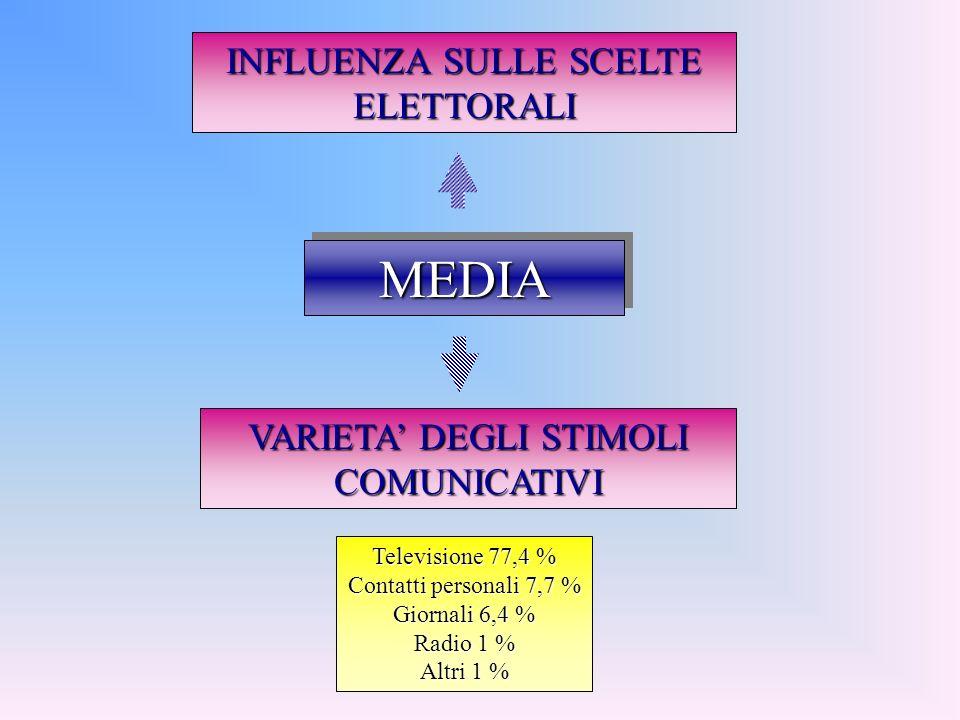 MEDIAMEDIA INFLUENZA SULLE SCELTE ELETTORALI VARIETA DEGLI STIMOLI COMUNICATIVI Televisione 77,4 % Contatti personali 7,7 % Giornali 6,4 % Radio 1 % A
