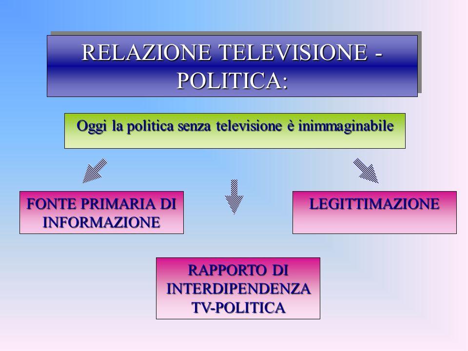 RELAZIONE TELEVISIONE - POLITICA: FONTE PRIMARIA DI INFORMAZIONE LEGITTIMAZIONE Oggi la politica senza televisione è inimmaginabile RAPPORTO DI INTERDIPENDENZA TV-POLITICA
