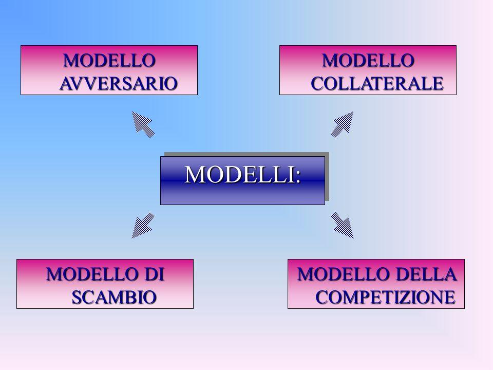 MODELLI:MODELLI: MODELLO AVVERSARIO MODELLO COLLATERALE MODELLO DI SCAMBIO MODELLO DELLA COMPETIZIONE