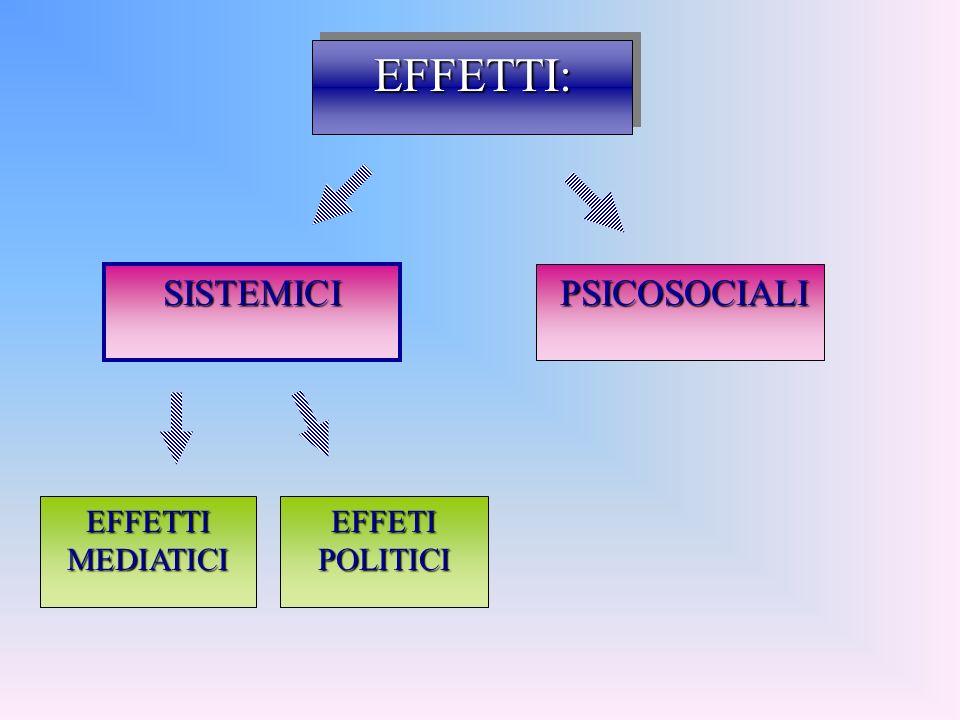 EFFETTI:EFFETTI: SISTEMICI PSICOSOCIALI PSICOSOCIALI EFFETTI MEDIATICI EFFETI POLITICI