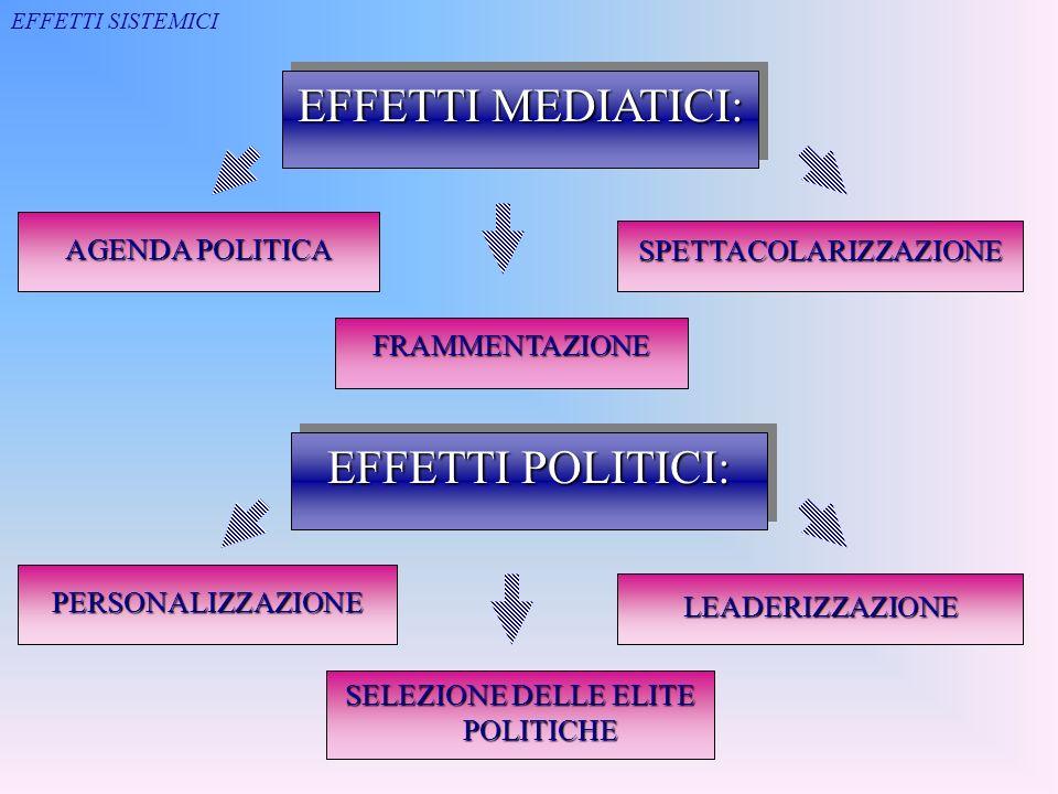 EFFETTI POLITICI: PERSONALIZZAZIONE LEADERIZZAZIONE SELEZIONE DELLE ELITE POLITICHE EFFETTI MEDIATICI: AGENDA POLITICA SPETTACOLARIZZAZIONE FRAMMENTAZ