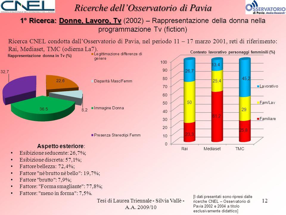 Tesi di Laurea Triennale - Silvia Vallè - A.A. 2009/10 12 Ricerche dellOsservatorio di Pavia 1° Ricerca: Donne, Lavoro, Tv 1° Ricerca: Donne, Lavoro,