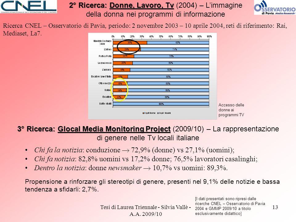 Tesi di Laurea Triennale - Silvia Vallè - A.A. 2009/10 13 2° Ricerca: Donne, Lavoro, Tv 2° Ricerca: Donne, Lavoro, Tv (2004) – Limmagine della donna n