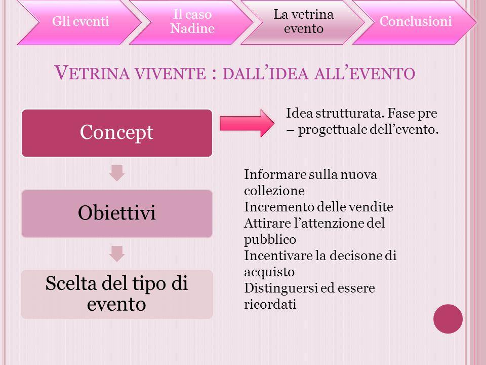 V ETRINA VIVENTE : DALL IDEA ALL EVENTO Idea strutturata. Fase pre – progettuale dellevento. Informare sulla nuova collezione Incremento delle vendite