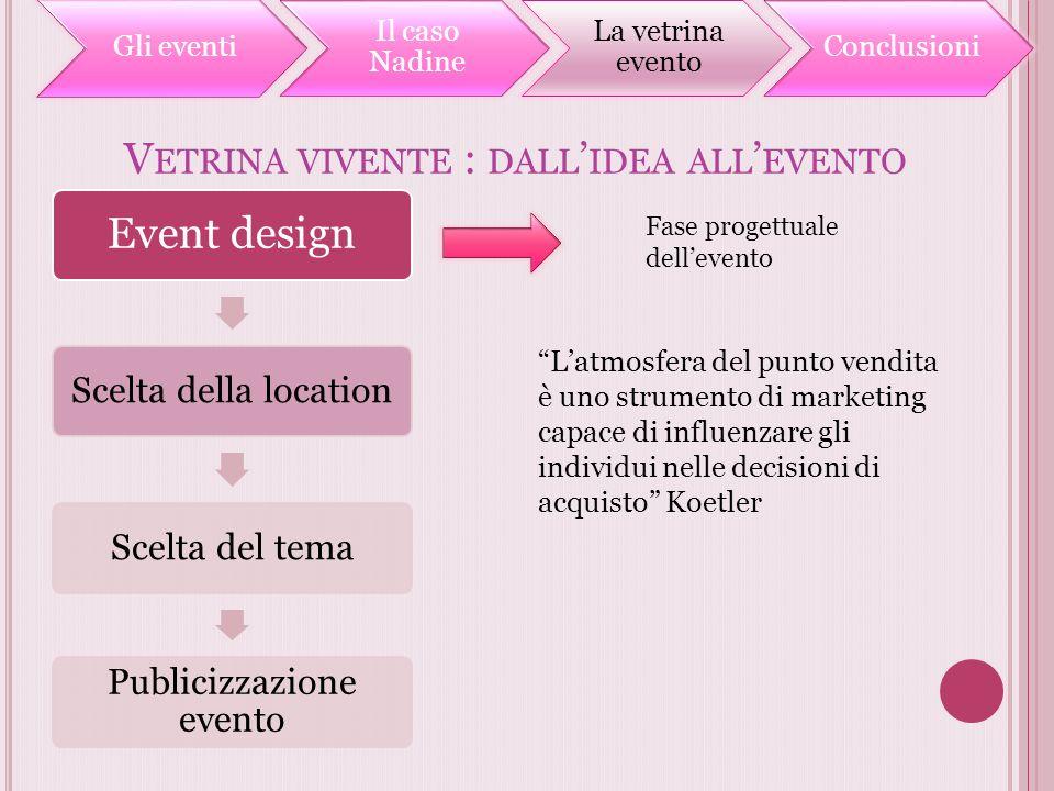 V ETRINA VIVENTE : DALL IDEA ALL EVENTO Event design Scelta della locationScelta del tema Publicizzazione evento Fase progettuale dellevento Latmosfer