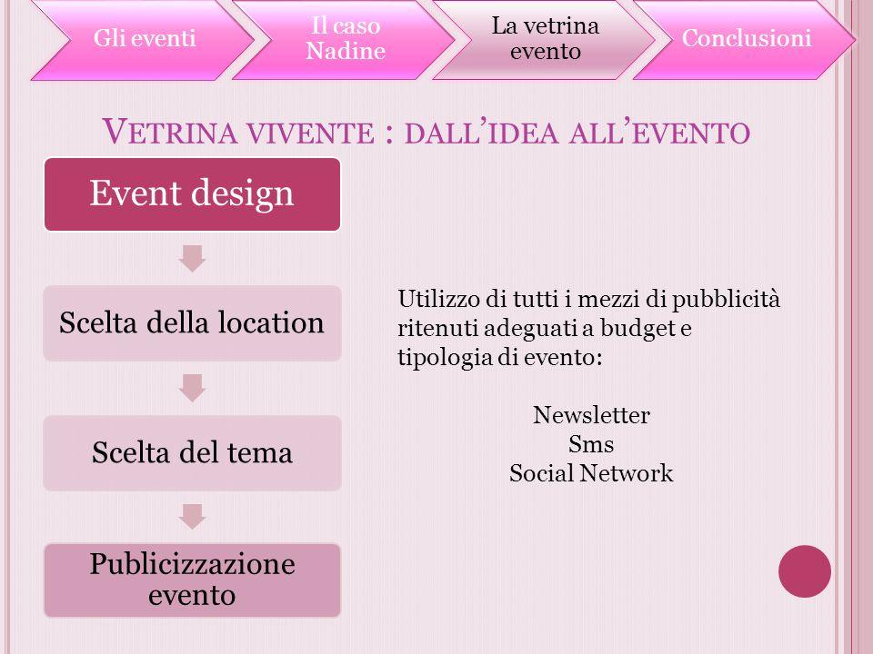 V ETRINA VIVENTE : DALL IDEA ALL EVENTO Utilizzo di tutti i mezzi di pubblicità ritenuti adeguati a budget e tipologia di evento: Newsletter Sms Socia