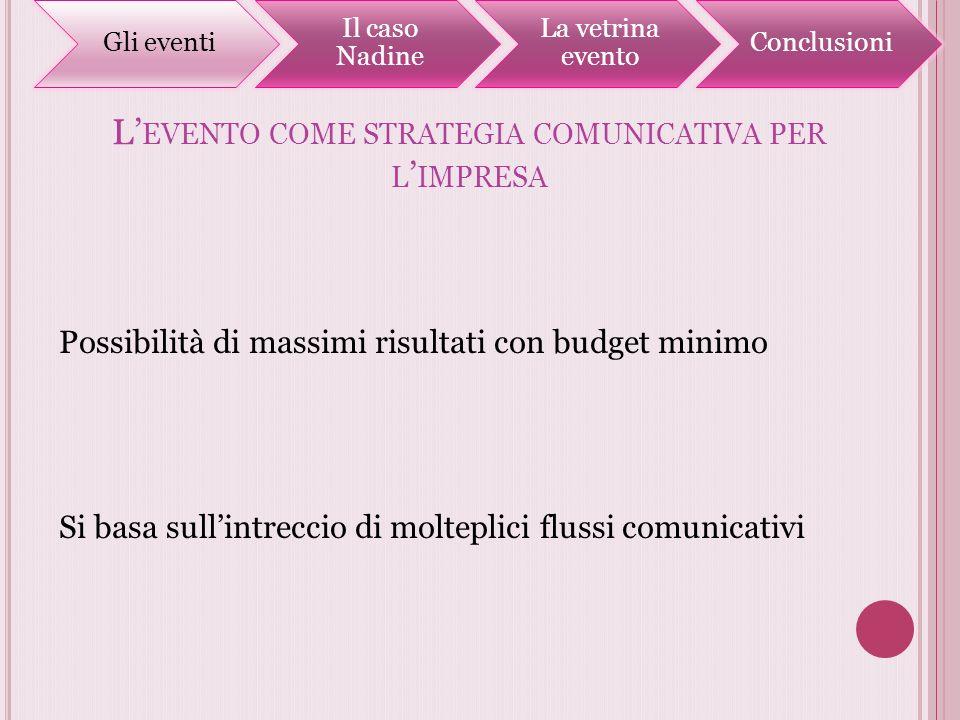 L EVENTO COME STRATEGIA COMUNICATIVA PER L IMPRESA Possibilità di massimi risultati con budget minimo Si basa sullintreccio di molteplici flussi comun